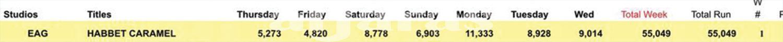 الأرقام التي حققها حبة كراميل