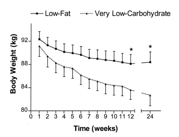 أسرع وسيلة للتخلص من الوزن الزائد
