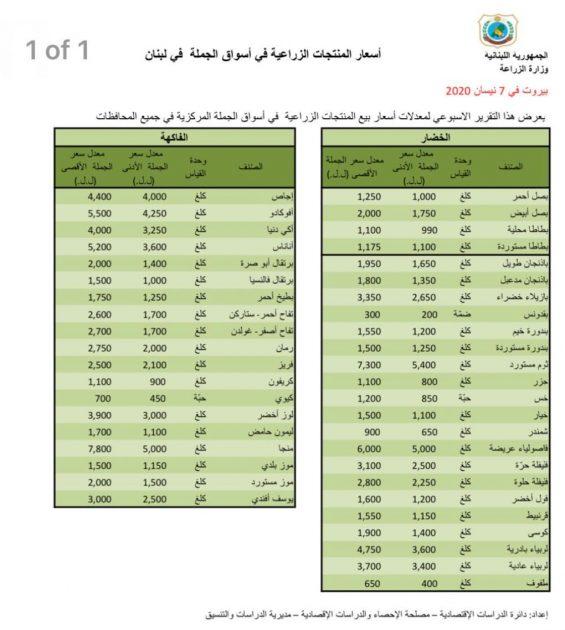 لبنان يسعر الخضراوات! بالأرقام لائحة كاملة