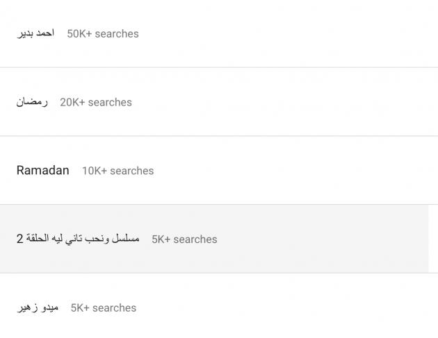 يحتل المرتبة الرابعة في الترند المصري