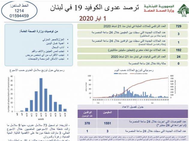 تقرير وزارة الصحة واخر مستجدات فيروس كورونا في لبنان