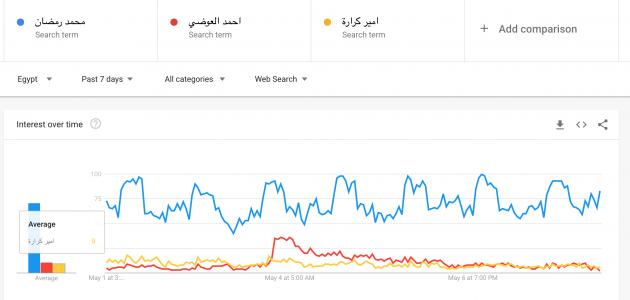 محمد رضمان يتفوق على الكل