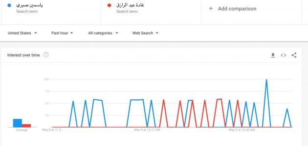 ياسمين صبري تتفوق على غادة عبد الرازق