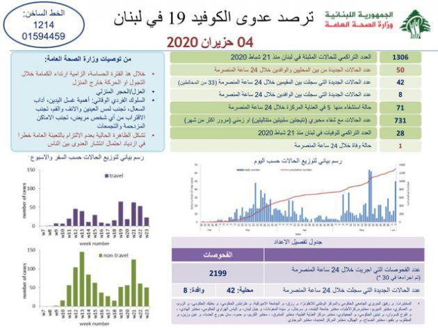 ٥٠ اصابة جديدة في لبنان اليوم