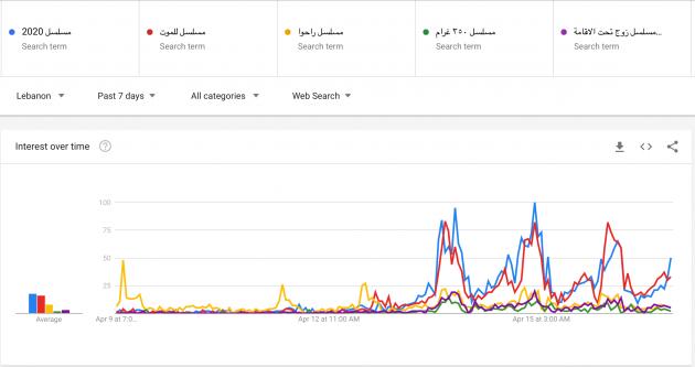 نتائج غوغل لمسلسلات رمضان