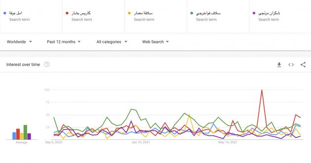 غوغل يعاكس كلام كاريس بشار ويختار سلاف فواخرجي الأولى في سوريا!